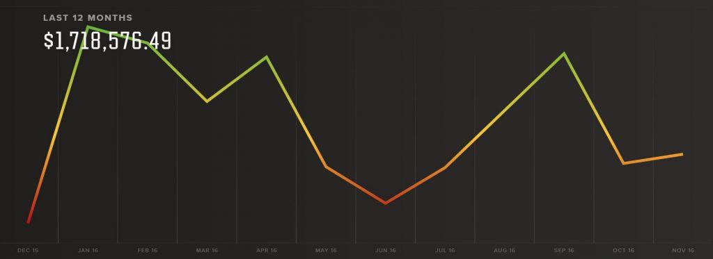 Affiliate Marketing For Dummies Pat Flynn Data